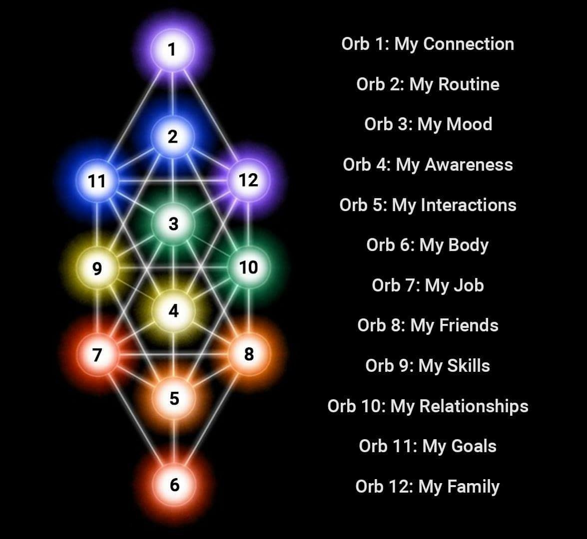 Together Energy Reviews >> ORB 10: MY RELATIONSHIP - Energy of Breath School